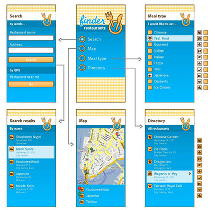 Restaurant Finder - Flow Diagram